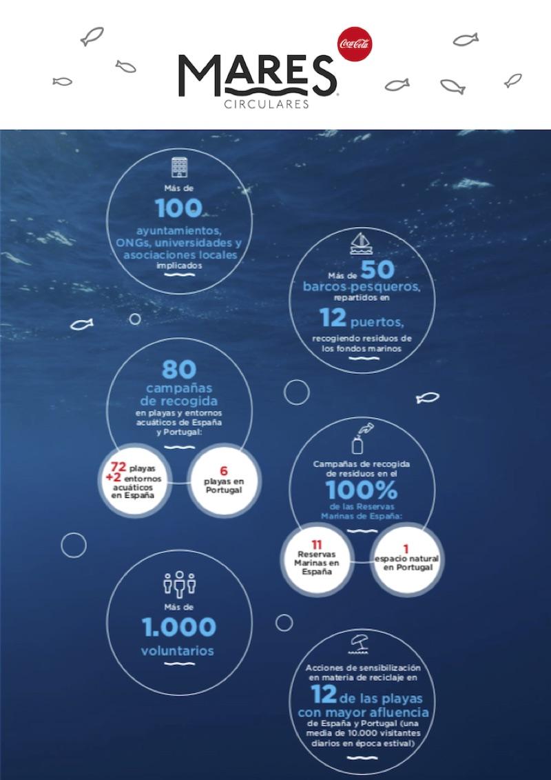 """Coca-Cola lanza """"Mares Circulares"""", su mayor plan de limpieza de costas y fondos marinos en España y Portugal"""