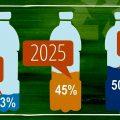 Pepsico alcanzará el 50% de plástico reciclado en sus botellas en 2030