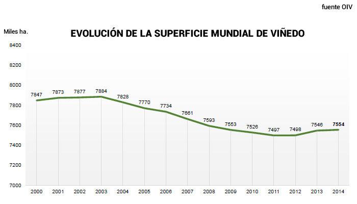 España, país con más terreno dedicado al cultivo de la vid