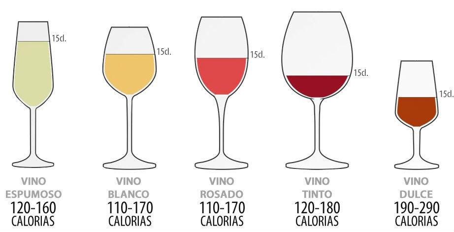 El vino, ¿clave para perder peso?