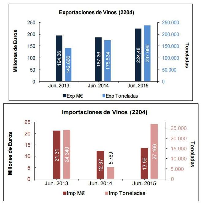 Exportación_Vino_2
