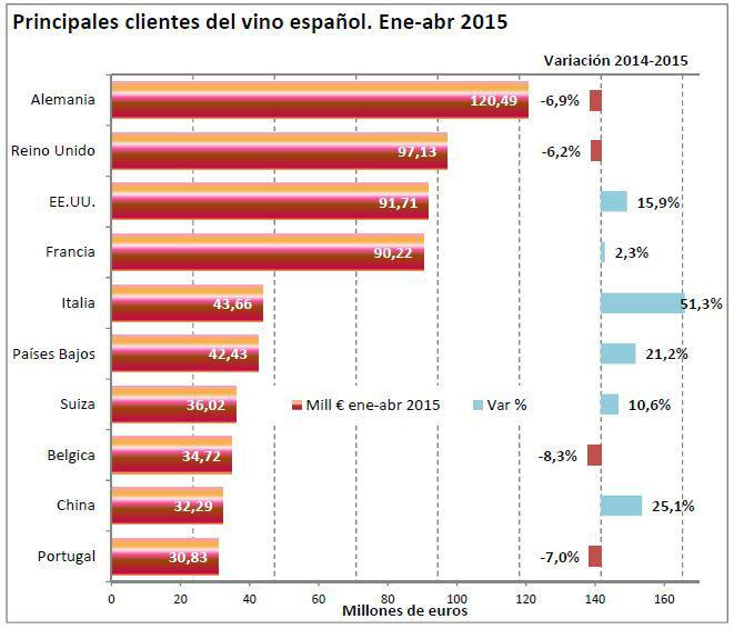 exportación_vino_España2