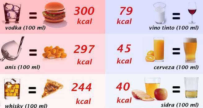 ¿Cuáles son las bebidas alcohólicas con menos calorías?_2