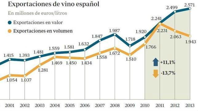 vino exportación